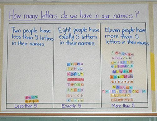 Number Names Worksheets kindergarten graph : Kindergarten Math Work - Renee Goularte